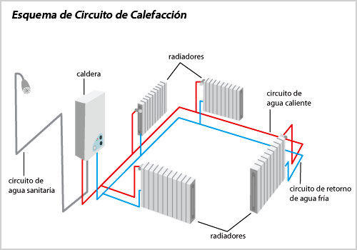 Calefacci n por radiadores uno propiedades blog - Caldera no calienta agua si calefaccion ...